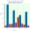 2D/3D Vertical Bar Graph for PHP