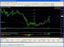 Trading Strategy Tester for FOREX