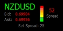 Metatrader Spread Indicator